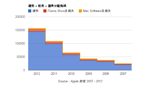 Apple Biz Model revenue structure 2007-2012