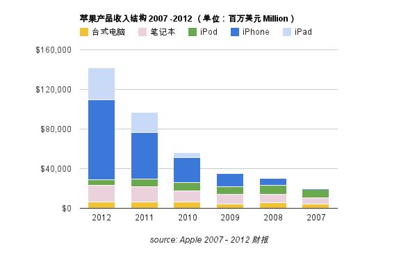 Apple revenue structure 2007-2012