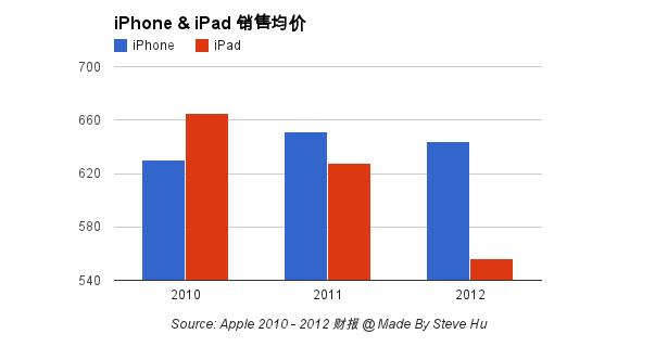 iPhone iPad unit sales price